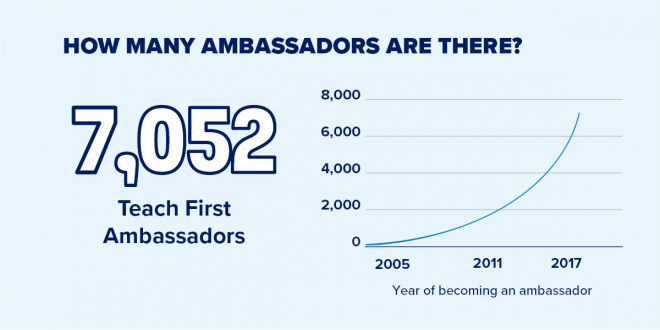 Graph showing the growth of Teach First ambassadors